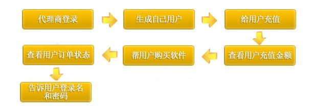 代理商软件开通流程说明