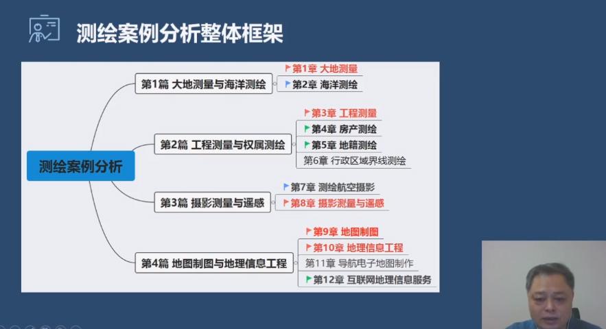 2021年注册测绘师-[精品乐学班] (单科)