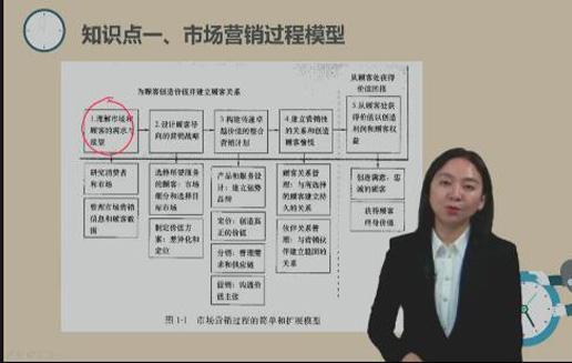 2021房地产经纪人-[VIP通关班-畅学](全科)